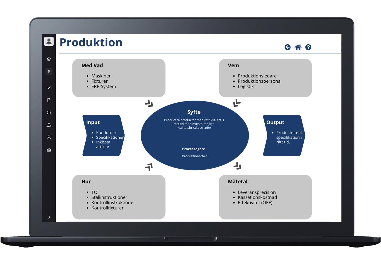 Produktionsflöde turtlediagram